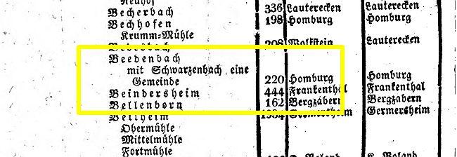 Alphabetisches_Verz_Rheinkreis_1824_Beedenbach_01_650